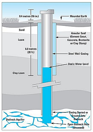 diagram of water well