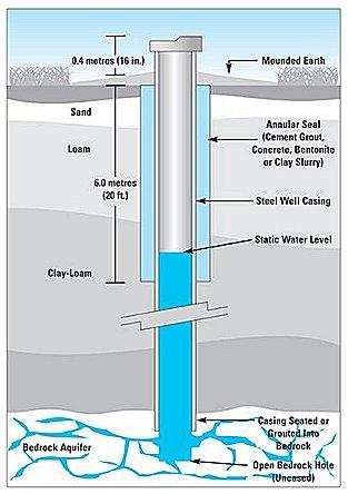 BC Groundwater - Community involvement - | BC Groundwater ...